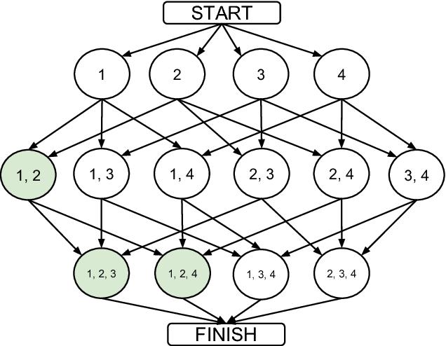 Figure 1 for Developing parsimonious ensembles using ensemble diversity within a reinforcement learning framework