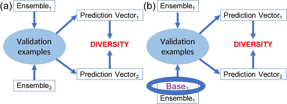 Figure 3 for Developing parsimonious ensembles using ensemble diversity within a reinforcement learning framework