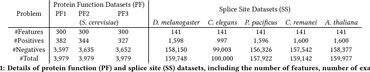Figure 2 for Developing parsimonious ensembles using ensemble diversity within a reinforcement learning framework