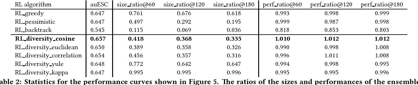 Figure 4 for Developing parsimonious ensembles using ensemble diversity within a reinforcement learning framework