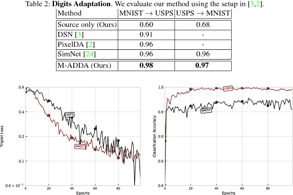 Figure 4 for M-ADDA: Unsupervised Domain Adaptation with Deep Metric Learning