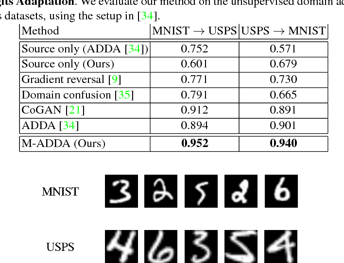 Figure 2 for M-ADDA: Unsupervised Domain Adaptation with Deep Metric Learning