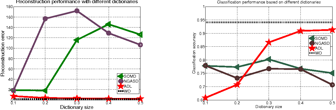Figure 3 for Active Dictionary Learning in Sparse Representation Based Classification
