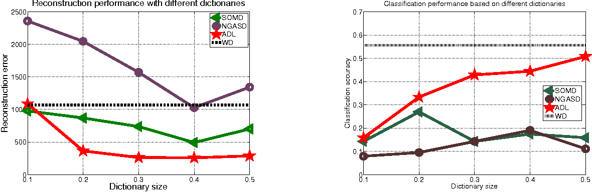 Figure 4 for Active Dictionary Learning in Sparse Representation Based Classification