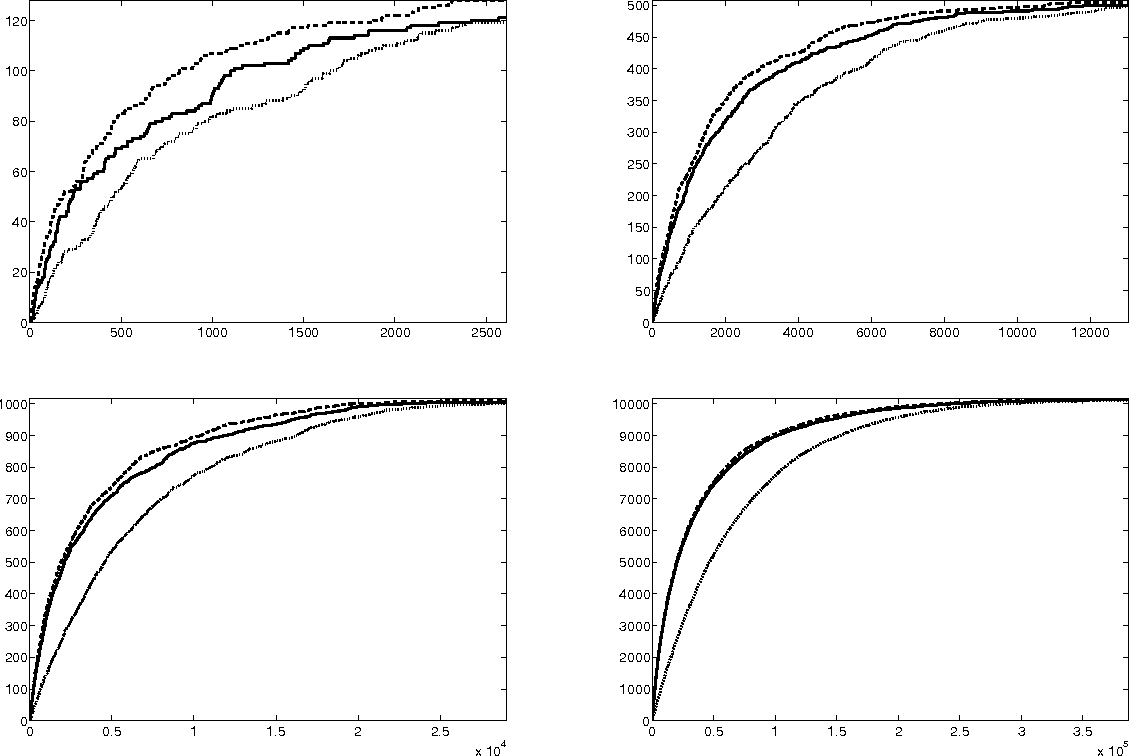 Figure 1 for Optimal discovery with probabilistic expert advice: finite time analysis and macroscopic optimality