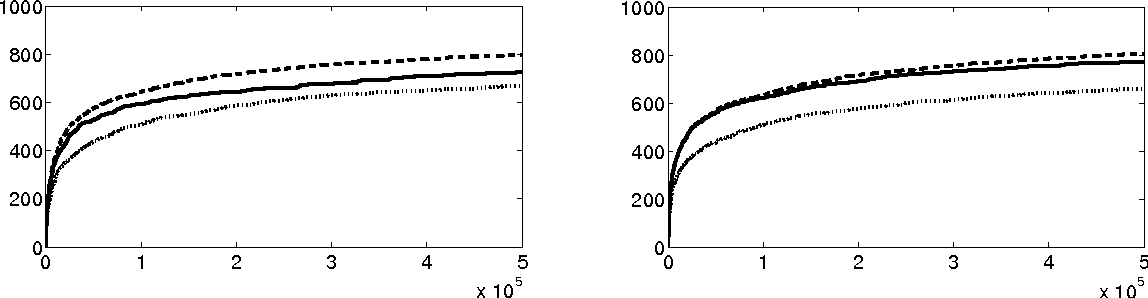 Figure 2 for Optimal discovery with probabilistic expert advice: finite time analysis and macroscopic optimality