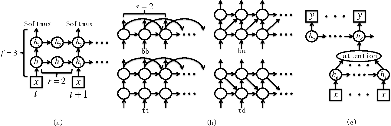 Figure 1 for Optimizing Recurrent Neural Networks Architectures under Time Constraints
