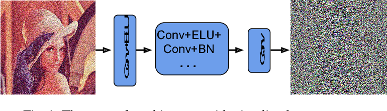 Figure 2 for An ELU Network with Total Variation for Image Denoising