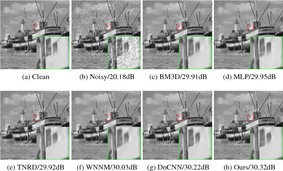 Figure 4 for An ELU Network with Total Variation for Image Denoising