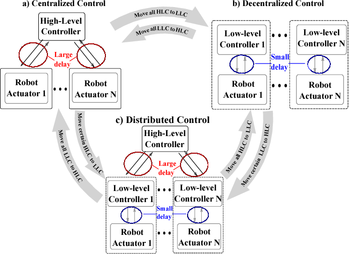 Figure 1 for Distributed Impedance Control of Latency-Prone Robotic Systems with Series Elastic Actuation