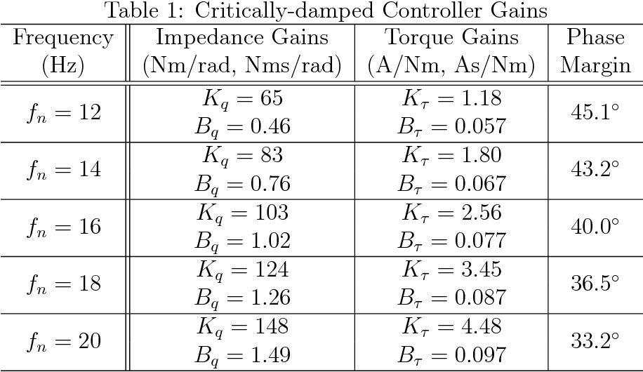 Figure 2 for Distributed Impedance Control of Latency-Prone Robotic Systems with Series Elastic Actuation
