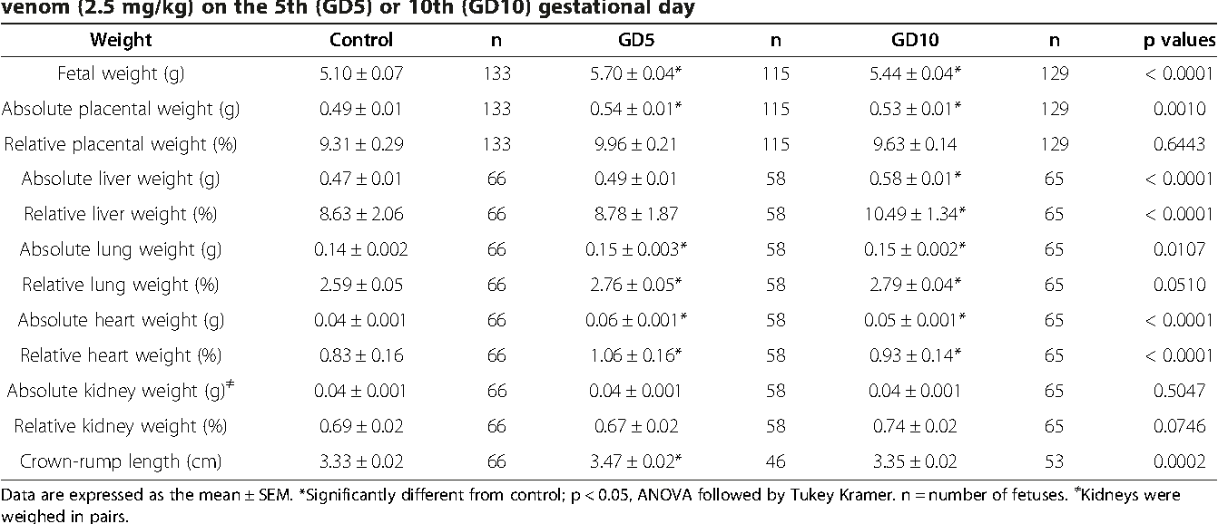Table 3 from Mild reproductive effects of the Tityus bahiensis ...