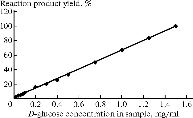 Fig. 2. Formation of the product of the reaction catalyzed by the MNDs–enzymes indicator system depending on the concentration of glucose. Values are normalized to the product yield in a glucose concentration of 1.5 mg/ml.
