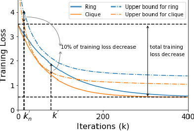 Figure 4 for Decentralized gradient methods: does topology matter?