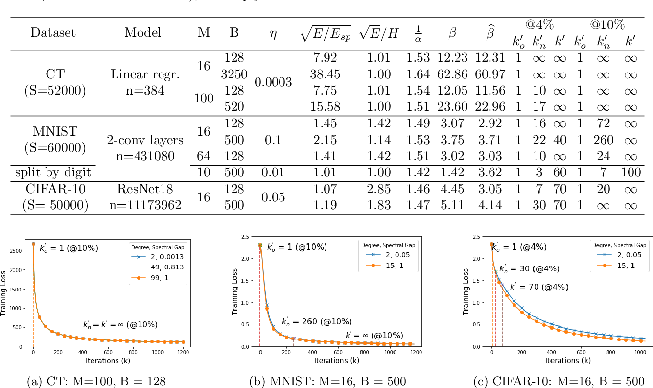 Figure 2 for Decentralized gradient methods: does topology matter?