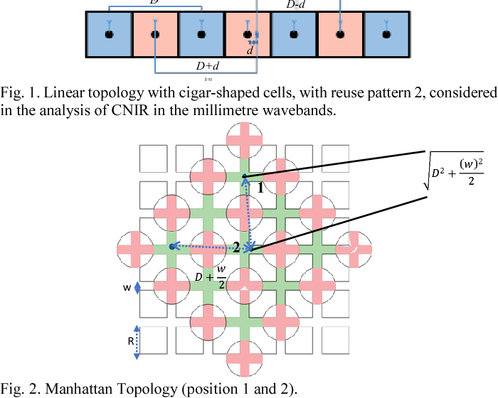 Cost/Revenue Trade-Off of Small Cell Networks in the Millimetre