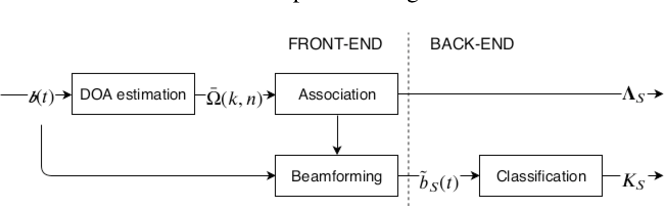Figure 1 for A hybrid parametric-deep learning approach for sound event localization and detection