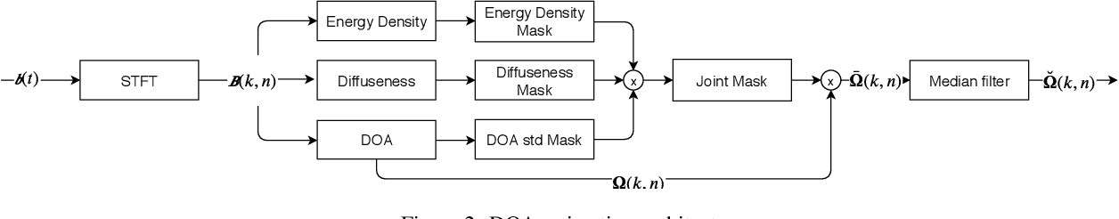 Figure 3 for A hybrid parametric-deep learning approach for sound event localization and detection