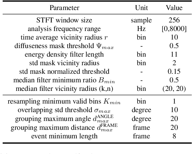 Figure 2 for A hybrid parametric-deep learning approach for sound event localization and detection