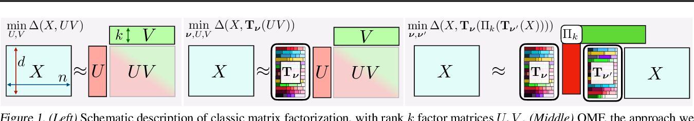Figure 1 for Supervised Quantile Normalization for Low-rank Matrix Approximation