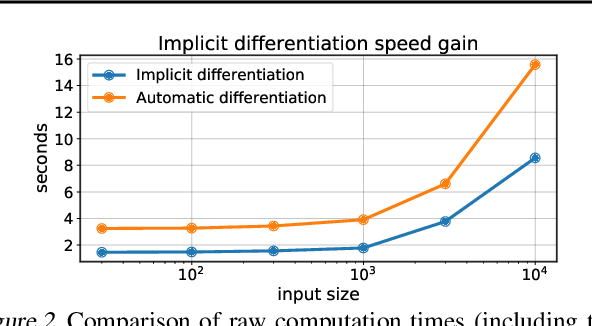 Figure 2 for Supervised Quantile Normalization for Low-rank Matrix Approximation