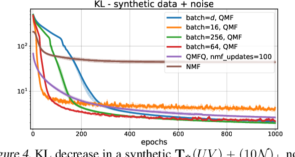 Figure 4 for Supervised Quantile Normalization for Low-rank Matrix Approximation