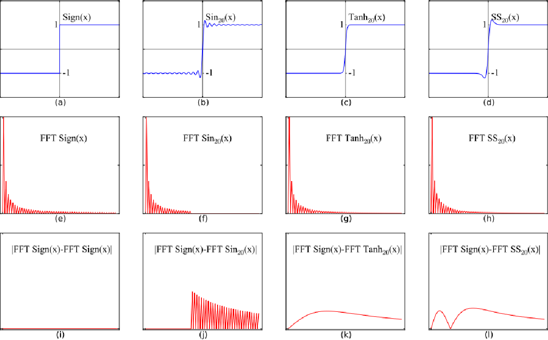 Figure 1 for Learning Frequency Domain Approximation for Binary Neural Networks