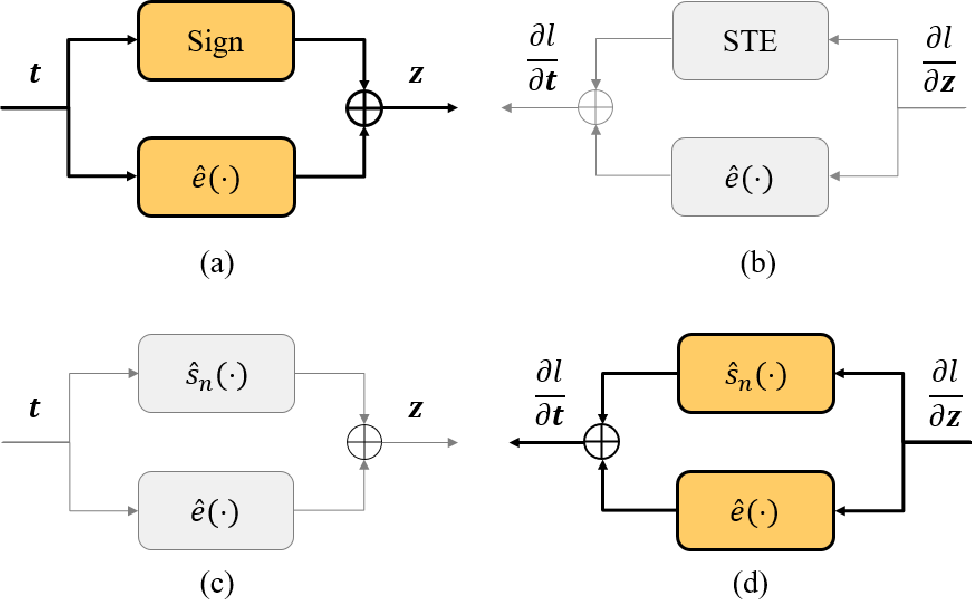 Figure 3 for Learning Frequency Domain Approximation for Binary Neural Networks