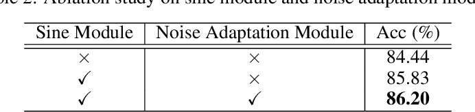 Figure 4 for Learning Frequency Domain Approximation for Binary Neural Networks