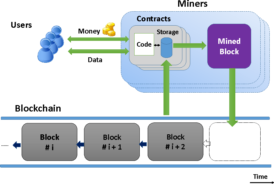 Figure 1: Schematic of a decentralized cryptocurrency system with smart contracts. A smart contract's state is stored on the public blockchain. A smart contract program is executed by a network of miners who reach consensus on the outcome of the execution, and update the contract's state on the blockchain accordingly. Users can send money or data to a contract; or receive money or data from a contract.
