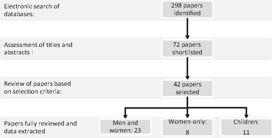 Socioeconomic Status And Developing >> Figure 1 From Obesity And Socioeconomic Status In Developing