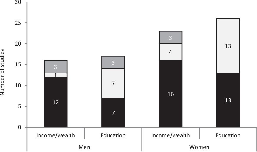 Socioeconomic Status And Developing >> Figure 2 From Obesity And Socioeconomic Status In Developing