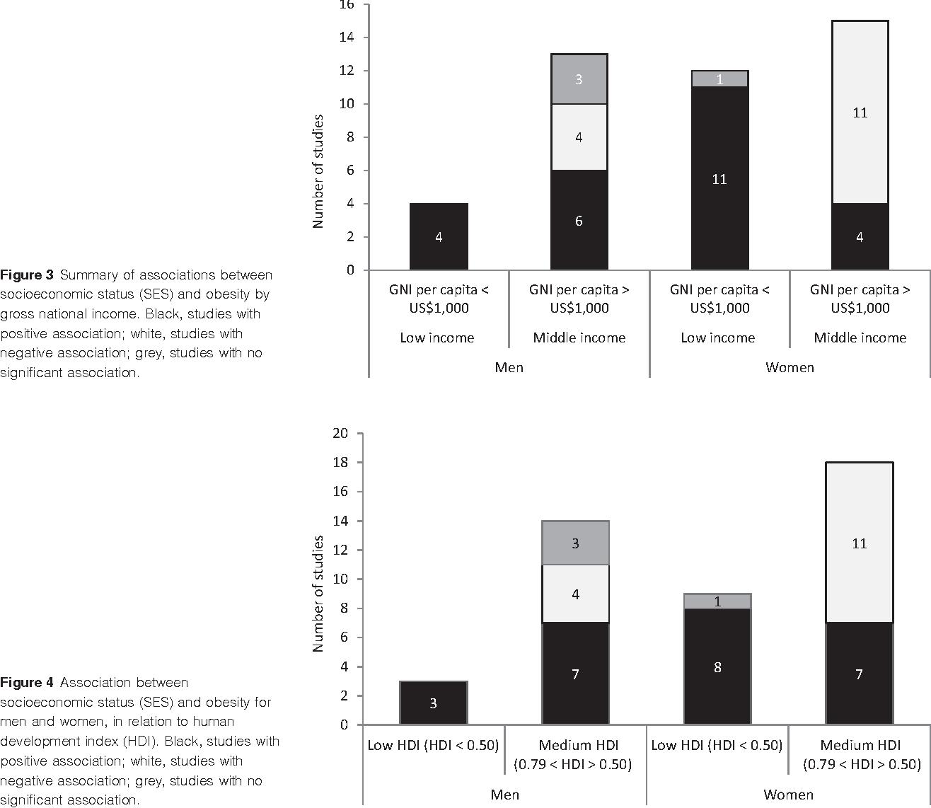 Socioeconomic Status And Developing >> Obesity And Socioeconomic Status In Developing Countries A