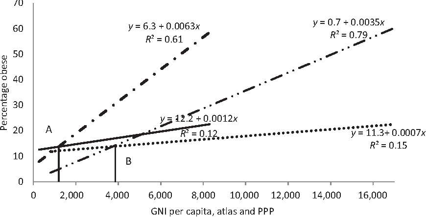 Socioeconomic Status And Developing >> Figure 5 From Obesity And Socioeconomic Status In Developing