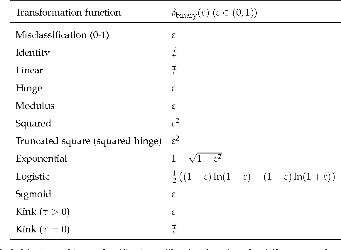 Figure 2 for Multiclass Classification Calibration Functions