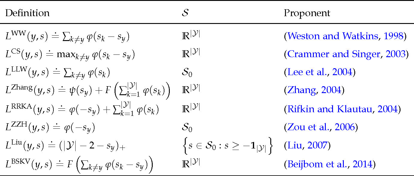 Figure 3 for Multiclass Classification Calibration Functions