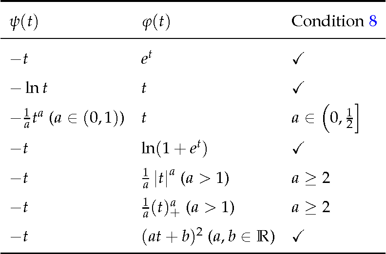 Figure 4 for Multiclass Classification Calibration Functions