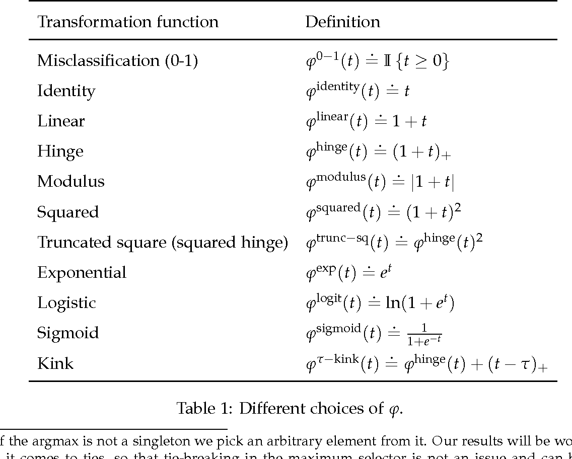 Figure 1 for Multiclass Classification Calibration Functions