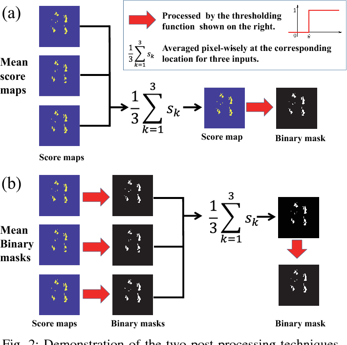 Figure 2 for A post-processing method to improve the white matter hyperintensity segmentation accuracy for randomly-initialized U-net