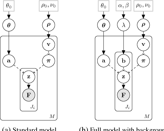 Figure 3 for Unsupervised Learning and Segmentation of Complex Activities from Video