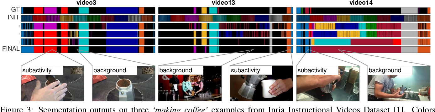 Figure 4 for Unsupervised Learning and Segmentation of Complex Activities from Video