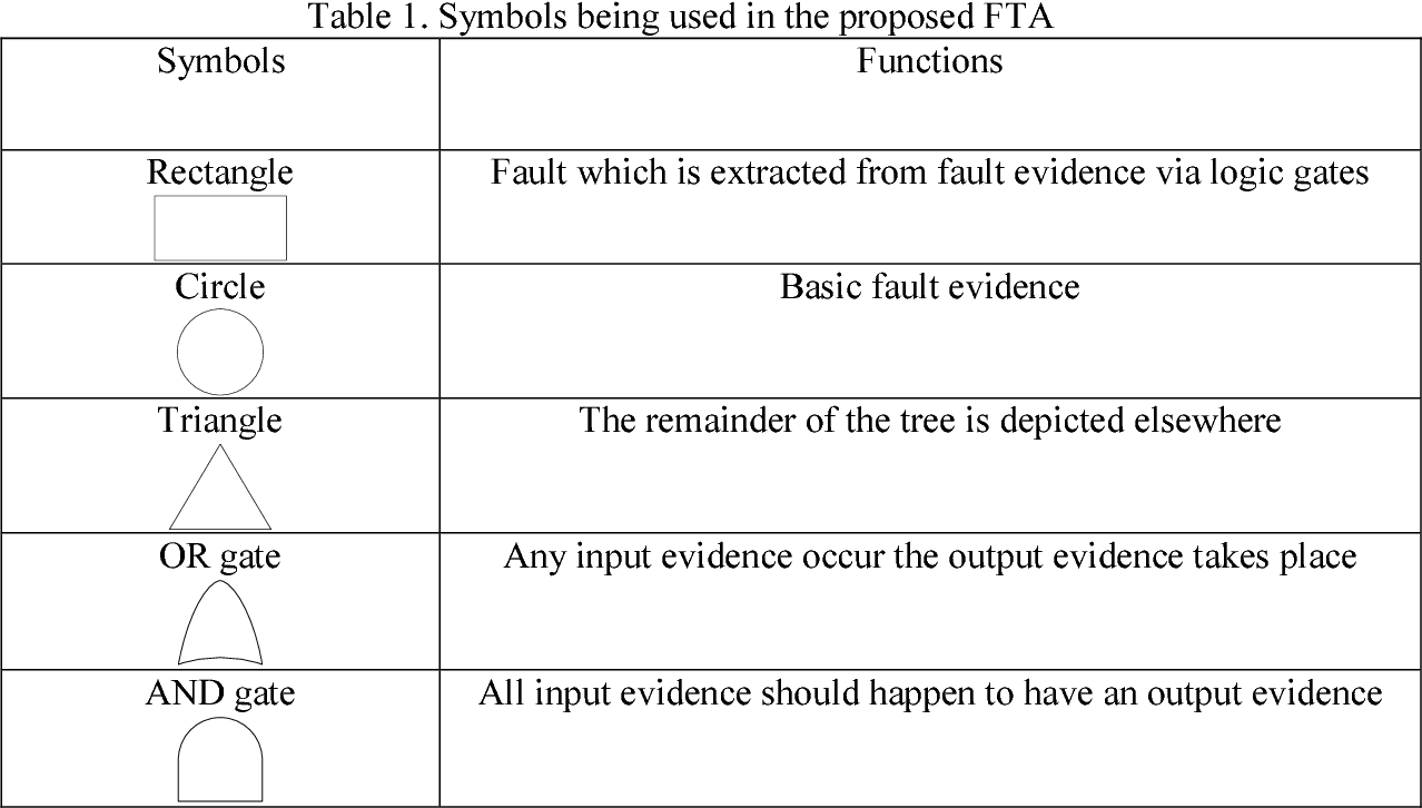 Integration of fault tree analysis reliability block diagram and table 1 ccuart Image collections