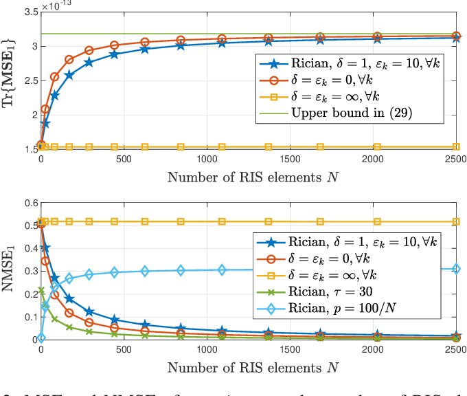 Figure 3 for Two-Timescale Design for Reconfigurable Intelligent Surface-Aided Massive MIMO Systems with Imperfect CSI