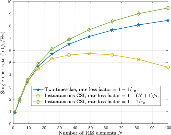 Figure 4 for Two-Timescale Design for Reconfigurable Intelligent Surface-Aided Massive MIMO Systems with Imperfect CSI