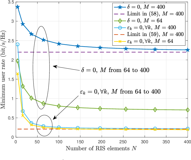 Figure 2 for Two-Timescale Design for Reconfigurable Intelligent Surface-Aided Massive MIMO Systems with Imperfect CSI
