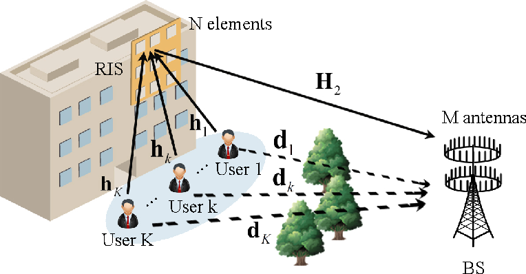 Figure 1 for Two-Timescale Design for Reconfigurable Intelligent Surface-Aided Massive MIMO Systems with Imperfect CSI