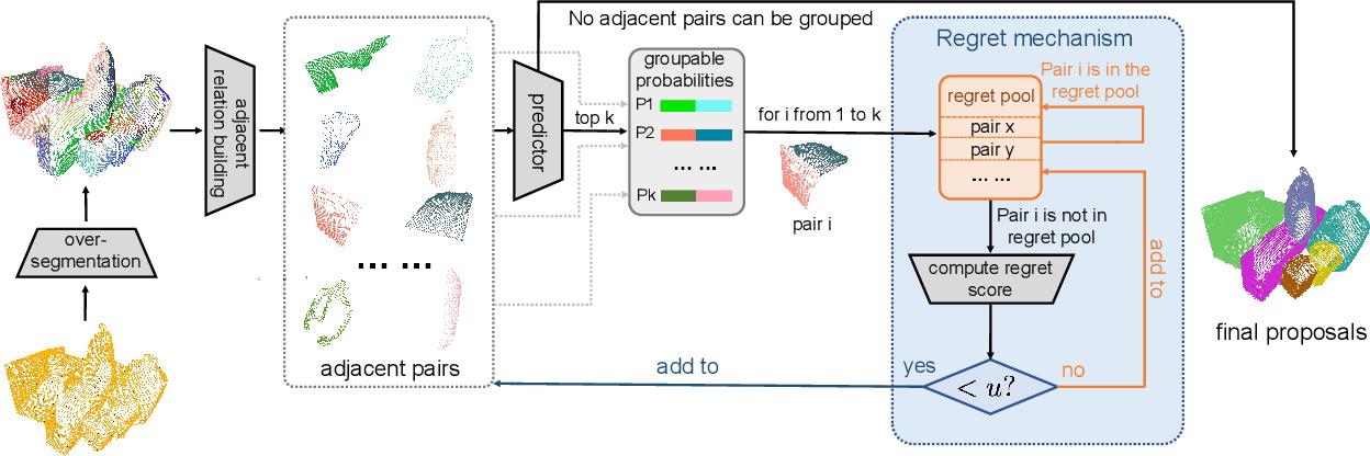 Figure 2 for 3D Objectness Estimation via Bottom-up Regret Grouping