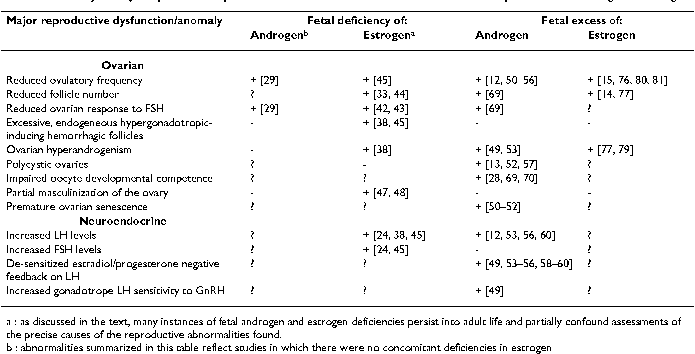 Table 1: Summary of major reproductive dysfunction or anomalies associated with fetal deficiency or excess of androgen or estrogen
