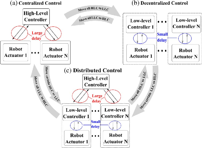 Figure 1 for Stability and Performance Limits of Latency-Prone Distributed Feedback Controllers
