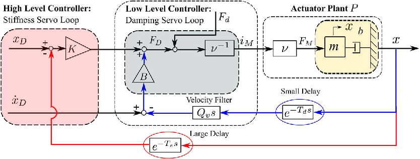 Figure 2 for Stability and Performance Limits of Latency-Prone Distributed Feedback Controllers